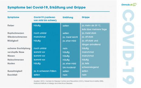 Symptome von Covid-19, Erkältung und Grippe im Vergleich